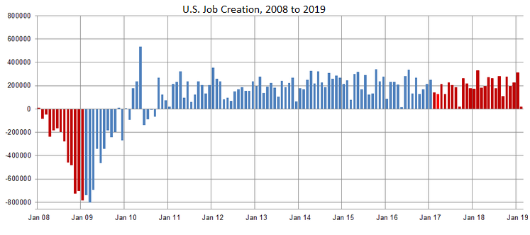 U.S. Job Growth Surprisingly Hits The Brakes In February